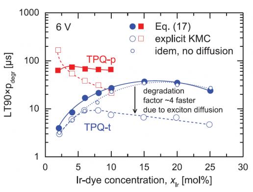 Kinetic monte carlo study of sensitivity of OLED efficiency and lifetime to materials parameters coehorn van eersel, bobbert janssen