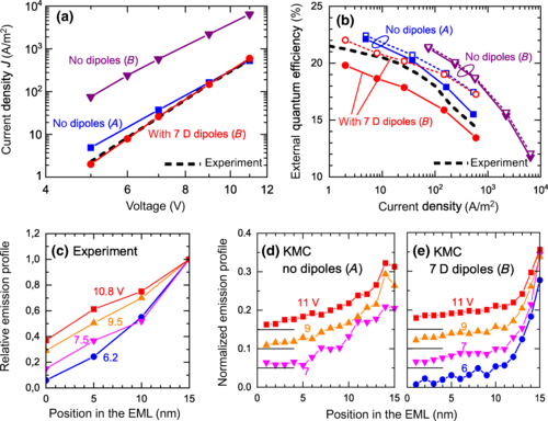 3D KMC simulation OLEDs with dipoles